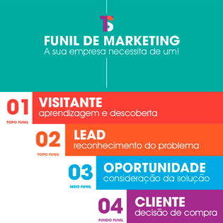Funil de Marketing